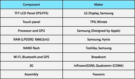 iPad fabricantes