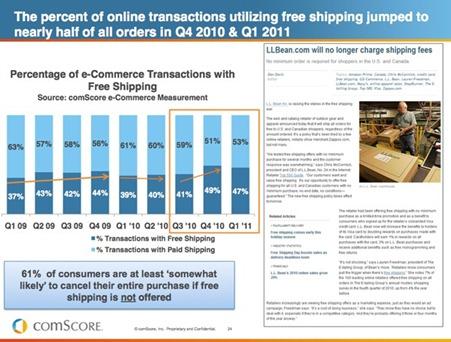 comScore ventas con envíos gratis